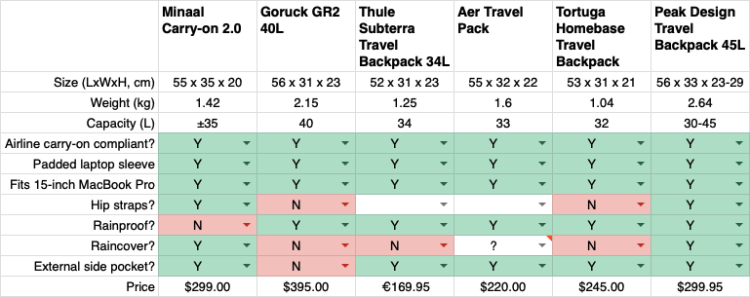 Comparison chart of travel backpacks